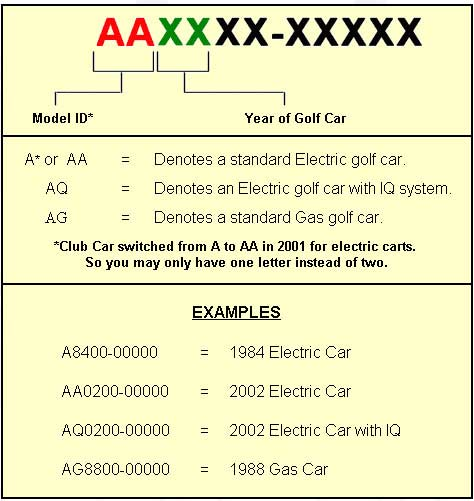 club car identification charts